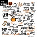 """OCADU -- Sketchnoting @playthink of book launch for Open Innovation Learning at Systems Thinking Ontario.  Key ideas captured in real time over a 55-minute lecture given for the first time.  <a href=""""https://twitter.com/playthink/status/966521254642683904"""" rel=""""nofollow"""">twitter.com/playthink/status/966521254642683904</a> Open access book at <a href=""""http://openinnovationlearning.com"""" rel=""""nofollow"""">openinnovationlearning.com</a> . (OCADU Auditorium, McCaul Street, Toronto, Ontario) 20180221"""